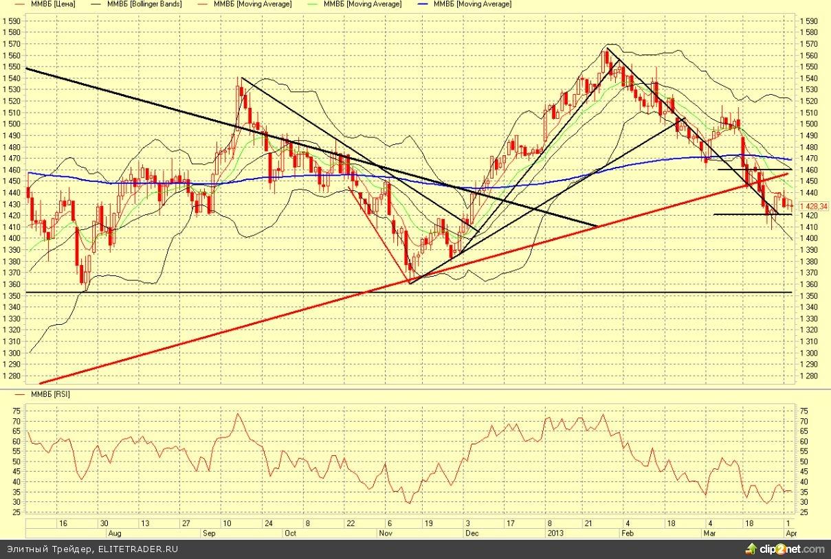 Рынок заканчивает неделю в небольшом плюсе, в лидерах доллар