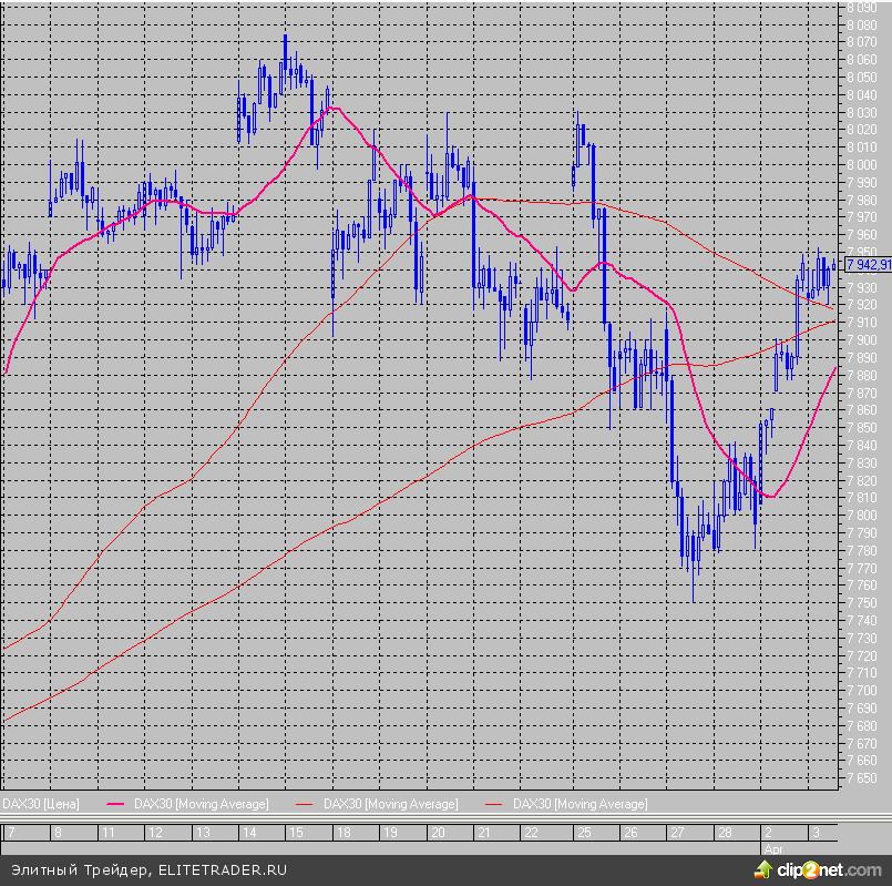 Dow Jones и S&P 500 обновили исторические рекорды, несмотря на слабые данные от ADP
