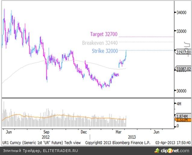 Рубль: тенденции к ослаблению сохраняются