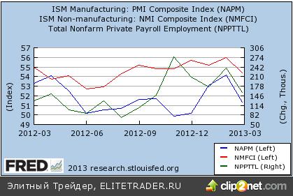 Выход ADP толкнул к дальнейшему замедлению США