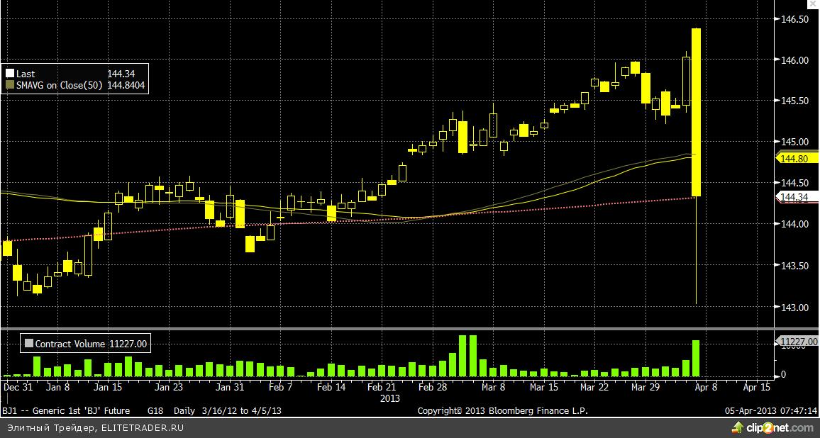 Все внимание приковано к иене после катастрофической для японских облигаций сессии