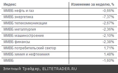 В течение первой недели апреля российский фондовый рынок продемонстрировал снижение