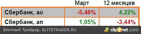 Обзор рынка за март 2013 года