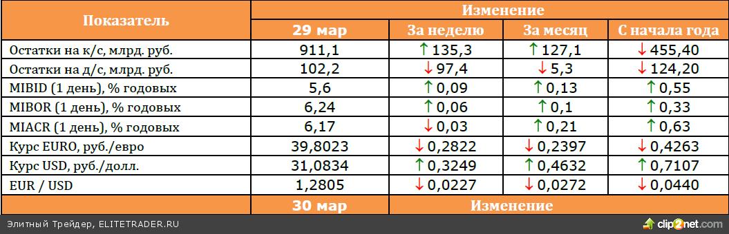 Обзор денежного и долгового рынков за март 2013
