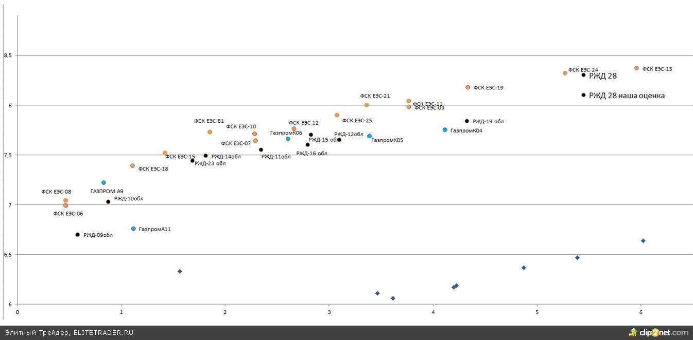 Рынок продолжает отыгрывать снижение ИПЦ, тем не менее, стоит дождаться опубликования новых данных по инфляции (в среду) для решения об увеличении позиций в ОФЗ