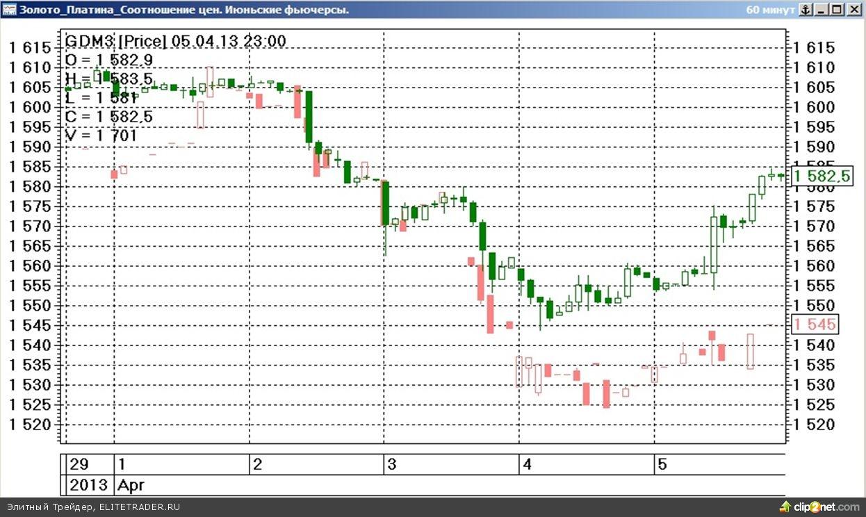 Завершившаяся торговая неделя на срочном рынке ФОРТС прошла под знаком заметного падения стоимости наиболее ликвидных товарных контрактов