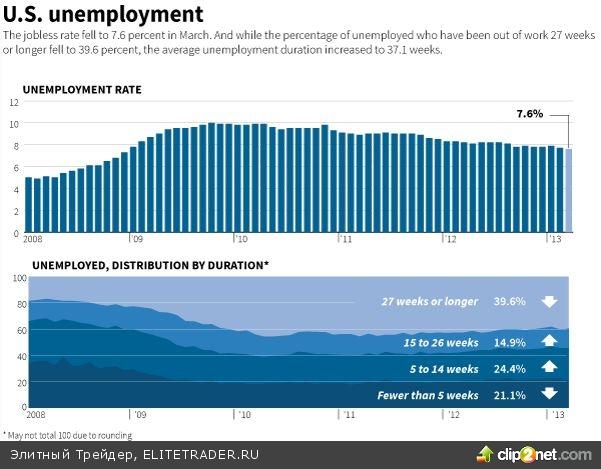 Занятых стало меньше, но безработица сокращается