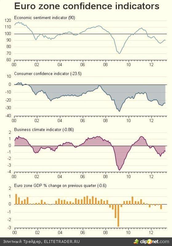 Бернанке вдохновил инвесторов