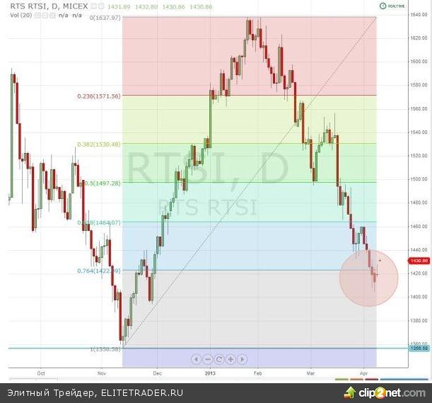 Наш рынок очень долго нас мучил, оттаптывая свои минимальные значения