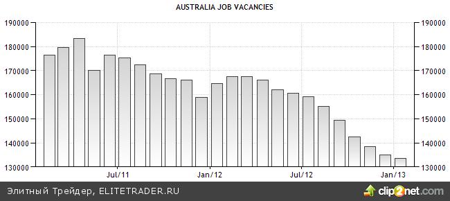 «Австралиец» оценит меню азиатской экспансии