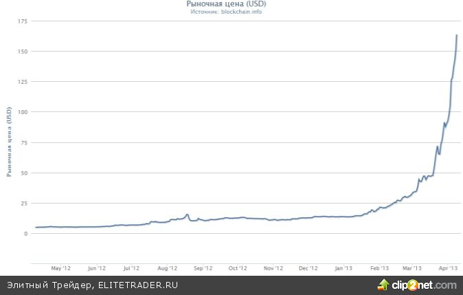 Bitcoin — первый шаг к новой валютной системе