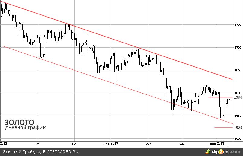 Золото растет перед публикацией протоколов последнего заседания ФРС