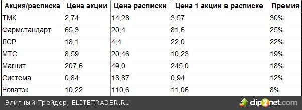 Euroclear спешит на российский рынок акций. Как на этом заработать?