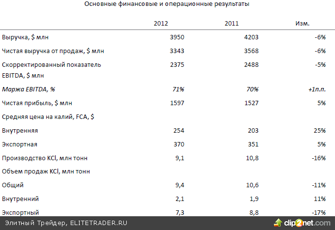 Российский рынок сейчас мало-чувствителен к внешнему позитиву, так что весьма вероятно, что индекс ММВБ и сегодня останется в консолидации в районе отметки 1430 пунктов