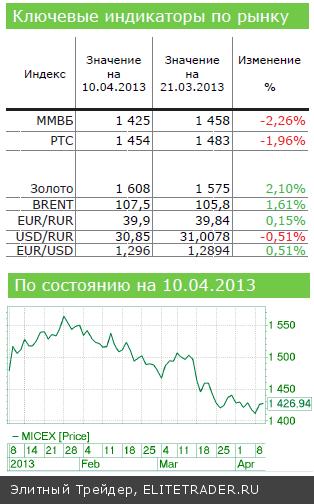 Фондовый рынок США: и снова - День космонавтики!