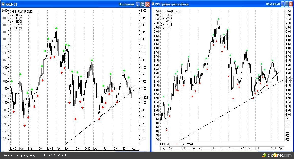 Не буду оригинальной, если задамся вопросом: почему так слаб российский фондовой рынок, ведь американским индексам удавалось неоднократно устанавливать новые рекорды