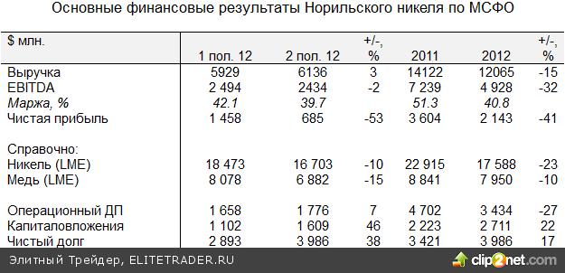 В пятницу российский рынок вновь снизился