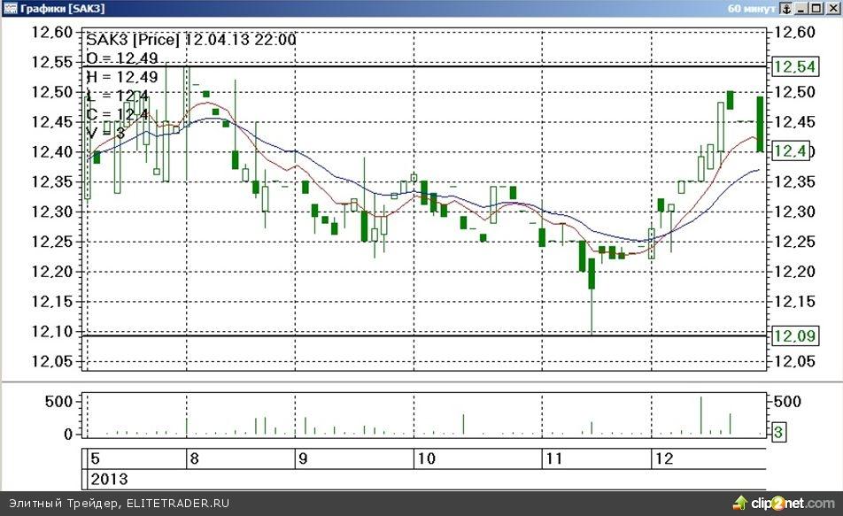 Завершившаяся торговая неделя на срочном рынке ФОРТС прошла под знаком существенного падения стоимости наиболее ликвидных товарных контрактов