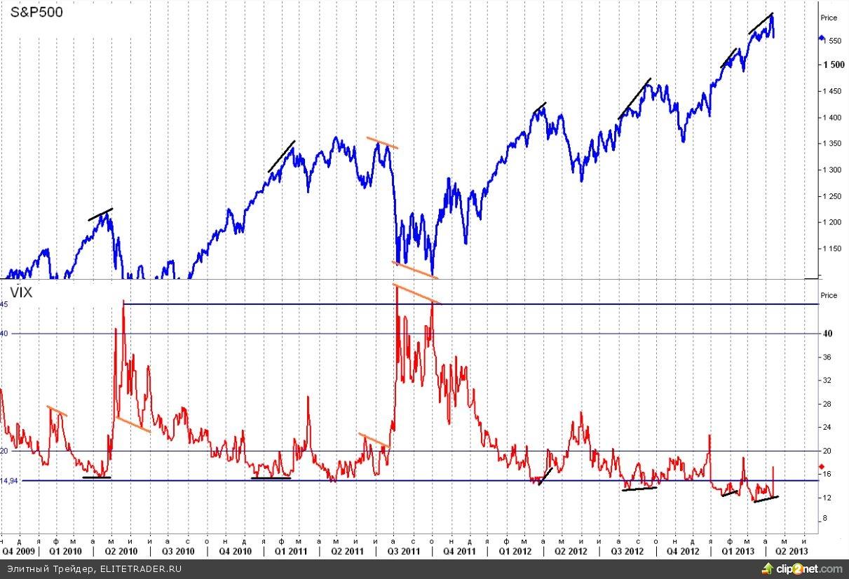 Массовые беспорядки на фондовых площадках