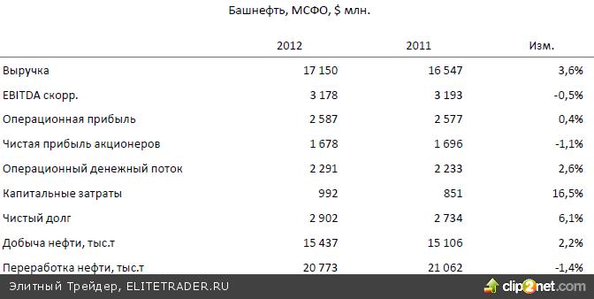 Снижение российского рынка вчера в целом соответствовало негативной динамике внешних рынков рисковых активов, остававшихся под давлением на фоне слабых данных из Китая
