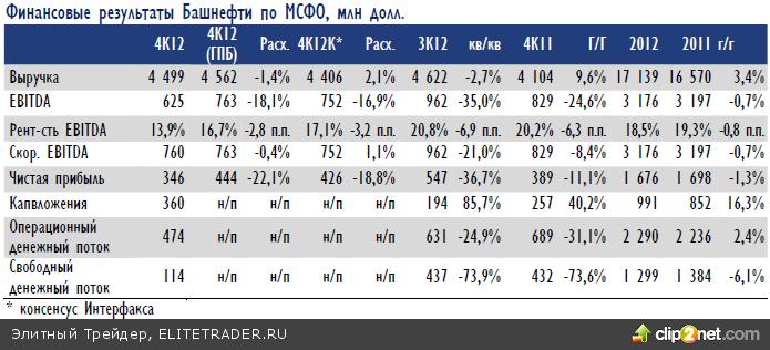 Все ниже, ниже и ниже… Закончился еще один черный день на российском рынке