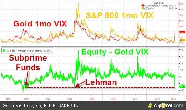 Золото за 2 дня сделало миллиардера Джона Полсона беднее на $1 млрд