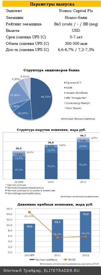 Номос-банк размещает евробонды: рекомендуем участие