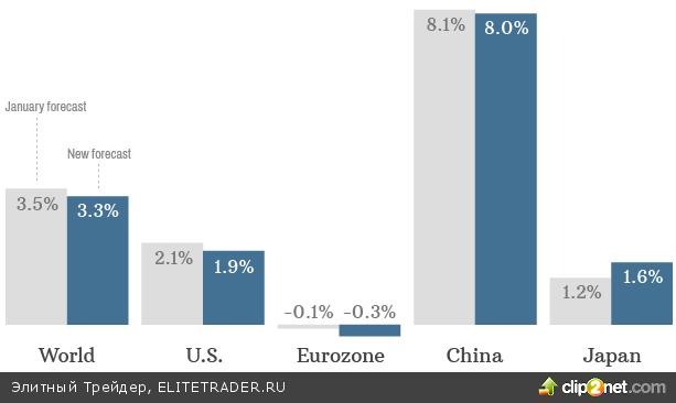 S&P 500 продолжает обгонять по динамике индексы BRICs