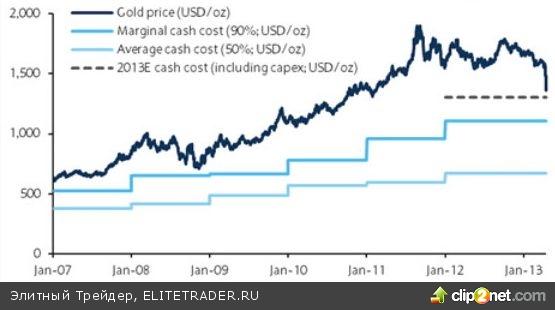 Выберется ли золото из «медвежьего» капкана?