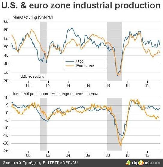 Отсутствие перспектив для роста привело в обвалам на рынке