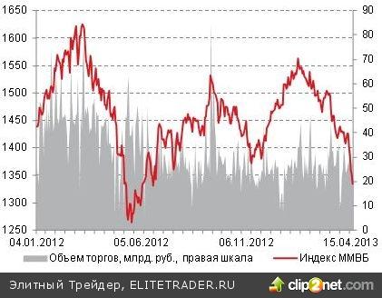 В среду котировки большинства российских акций продолжи снижение, отыгрывая негативную динамику на европейских и азиатских фондовых площадках