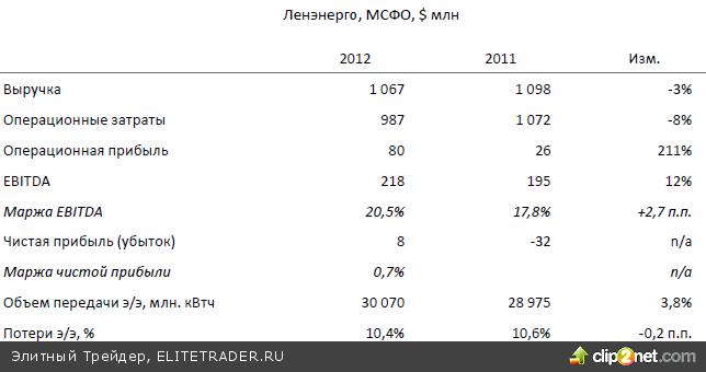 При выходе ниже отметки 1330 пунктов следующая цель внизу – район 1300 пунктов по индексу ММВБ