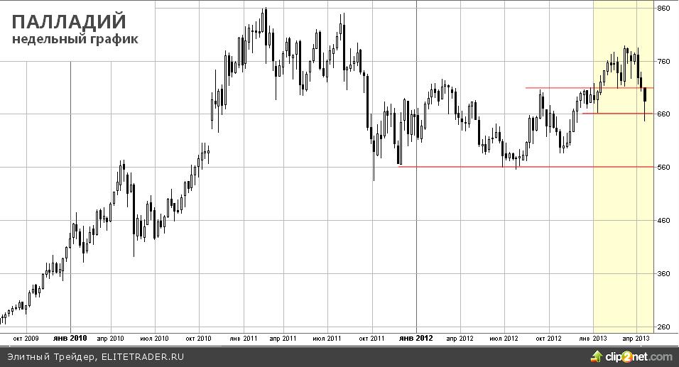 Оправится ли рынок драгметаллов от сильного потрясения?