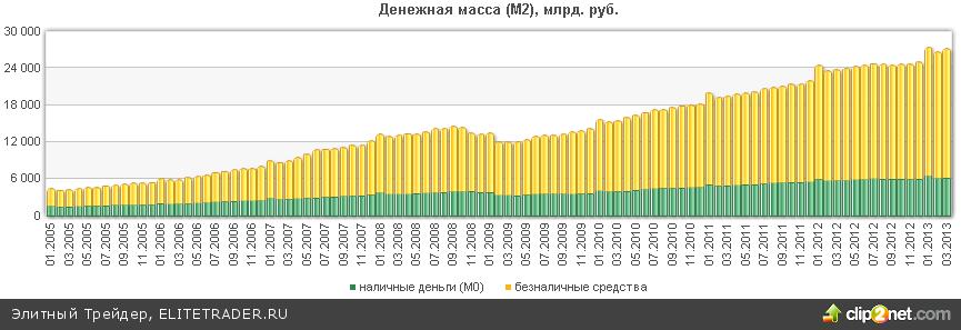 Второй квартал не обещает сладкой жизни для рубля