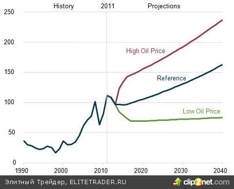 Три дороги для нефти
