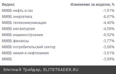 Российский рынок на текущий неделе продолжил снижаться. По итогам недели индекс ММВБ демонстрирует снижение в 3,39%