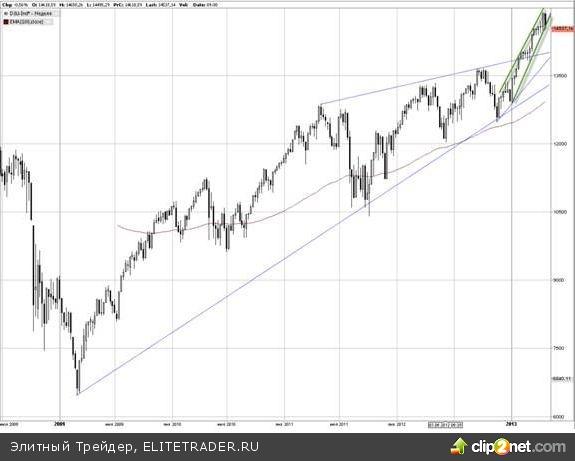 Технические срезы основных биржевых индикаторов