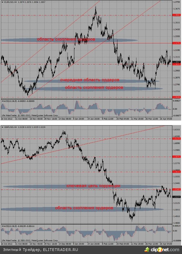 """""""Пируэты"""" курса евро в середине прошедшей недели, а также его некоторые поведенческие аспекты в четверг и пятницу, увеличивают вероятность возобновления среднесрочного снижения пары"""