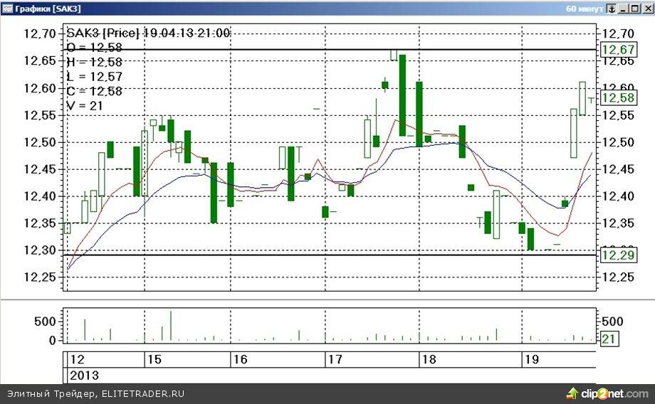 Завершившаяся торговая неделя на срочном рынке ФОРТС прошла под знаком резкой просадки стоимости наиболее ликвидных товарных контрактов