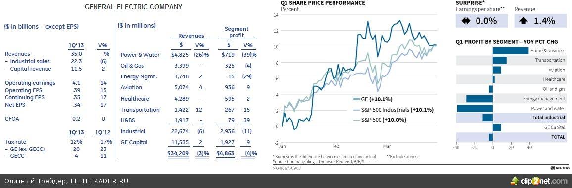 Впереди отчет Apple и данные по ВВП