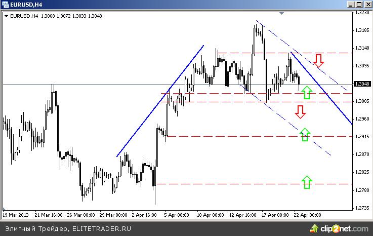 Рубль и евро взяли паузу вблизи ключевых сопротивлений