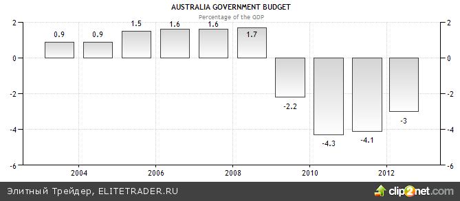 «Австралийцу» не хватает налогов