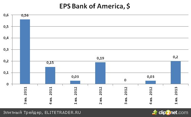 Акции Bank of America (BAC) могут подорожать до 13 долларов
