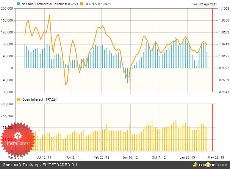 Аусси в плену у товарного рынка
