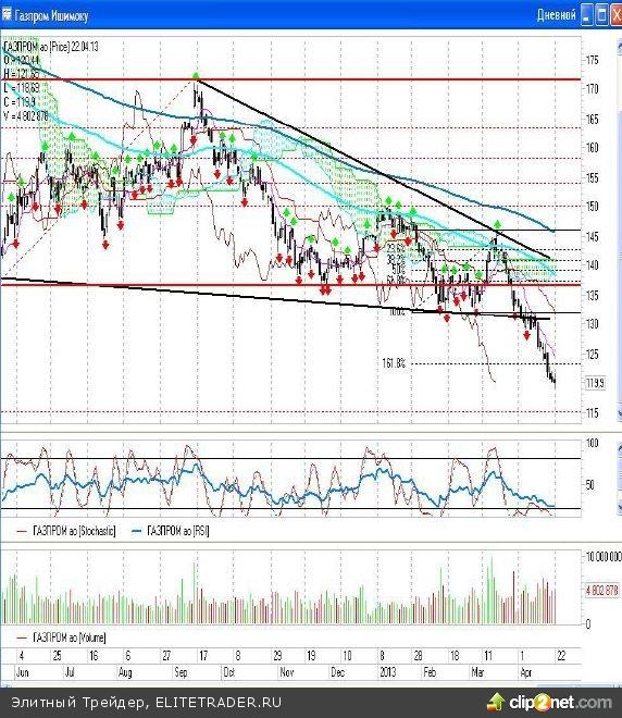 Новую неделю российский фондовый рынок начал с подъема котировок.