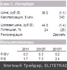 Рост цен на сырье поддержал американский рынок, но не остановил снижение в России