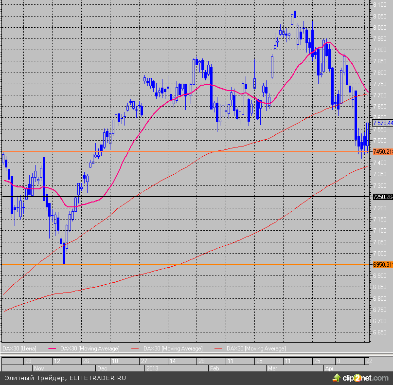 PMI Еврозоны стагнирует уже 15-й месяц подряд, ARM разогнал FTSE 100