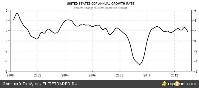 Доллар на страже стабильности финансовых рынков