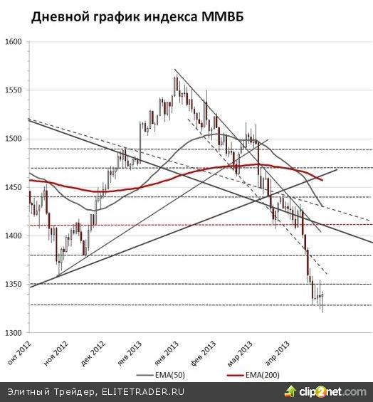 Рынки в Азии сегодня растут вслед за американскими и европейскими площадками, нефть Brent ночью снова прошла снизу вверх отметку 100 долл./барр