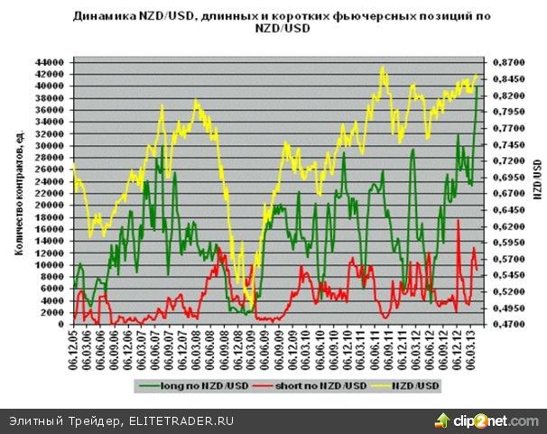 Валютная пара NZD/USD может продолжить свой рост
